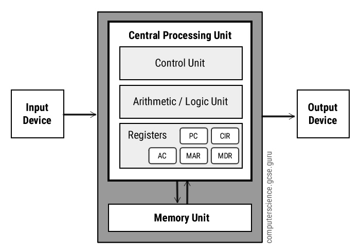 Von Neumann Architecture Diagram - Computer Science GCSE